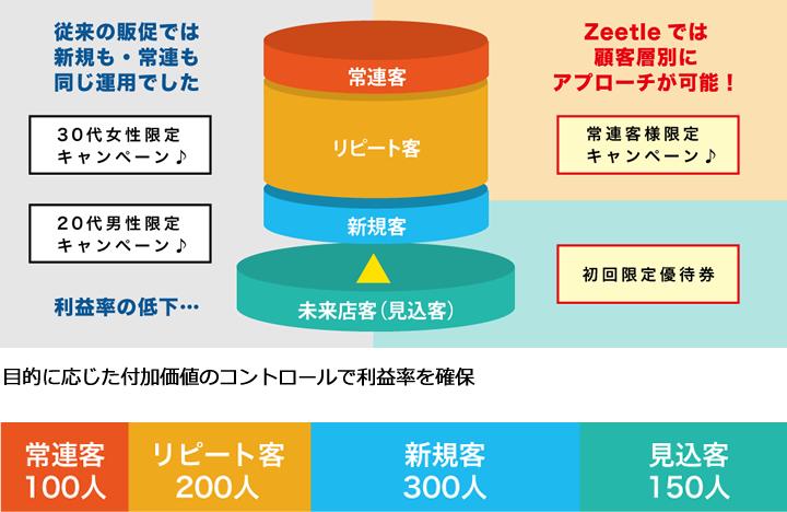 Zeetle画像3