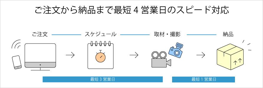 動画制作・写真撮影_FLOWアイコン