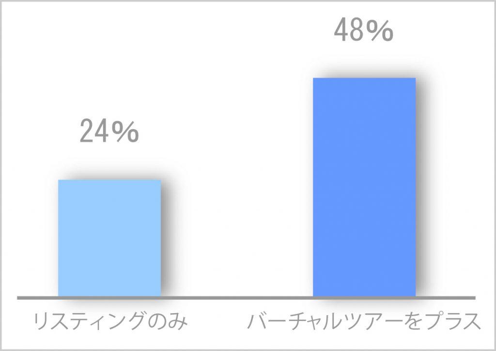 Google_ストリートビュー_棒グラフ